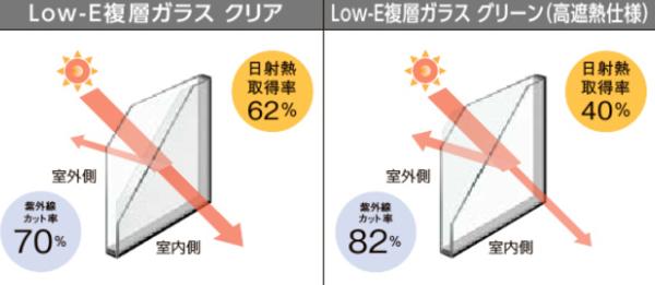 夏のリフォームにおすすめ! 内窓編 #6 「インプラスのLow-E複層ガラス」